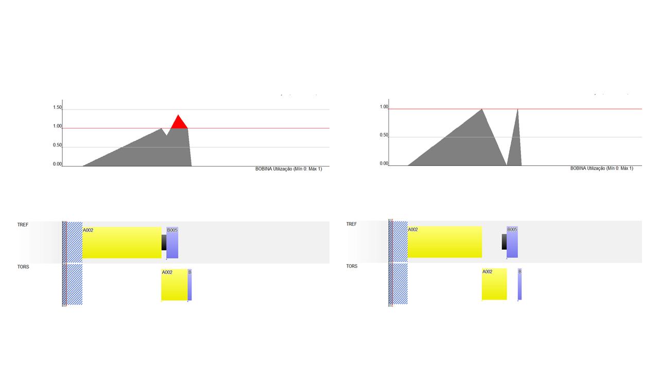 Repare que a ordem azul necessita que a segunda operação da ordem em amarelo seja concluída para poder iniciar a sua produção.